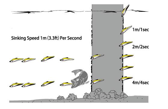 Forte-85-Sinking-Speed